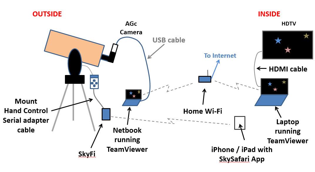Celestron Skyportal Wifi Module Manual
